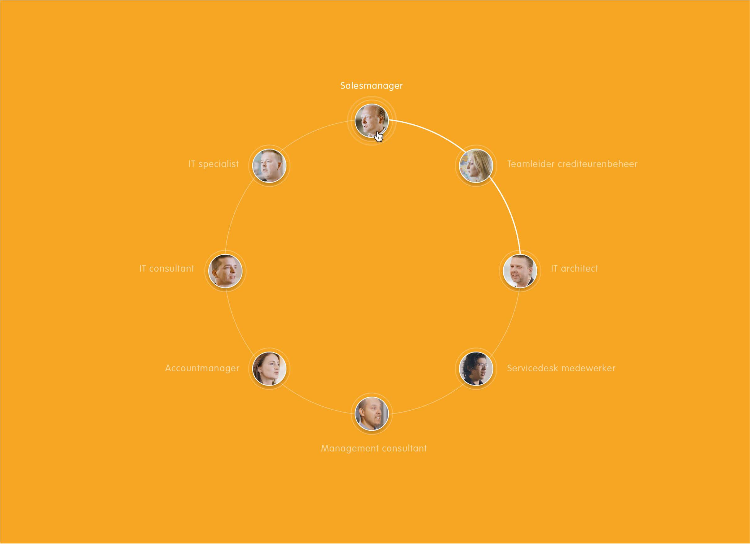 Detron werknemers in een cirkel