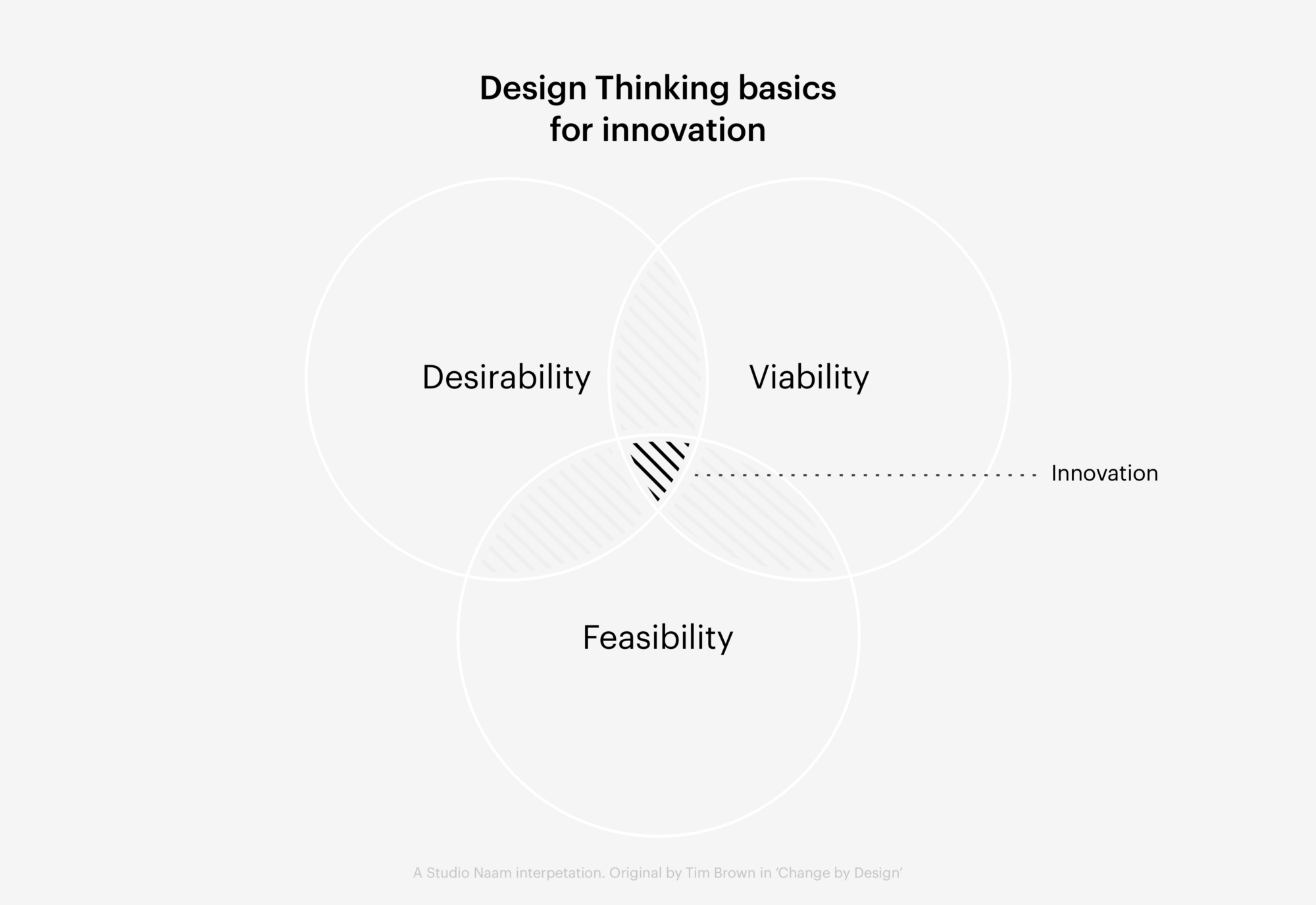 Design Thinking venn diagram